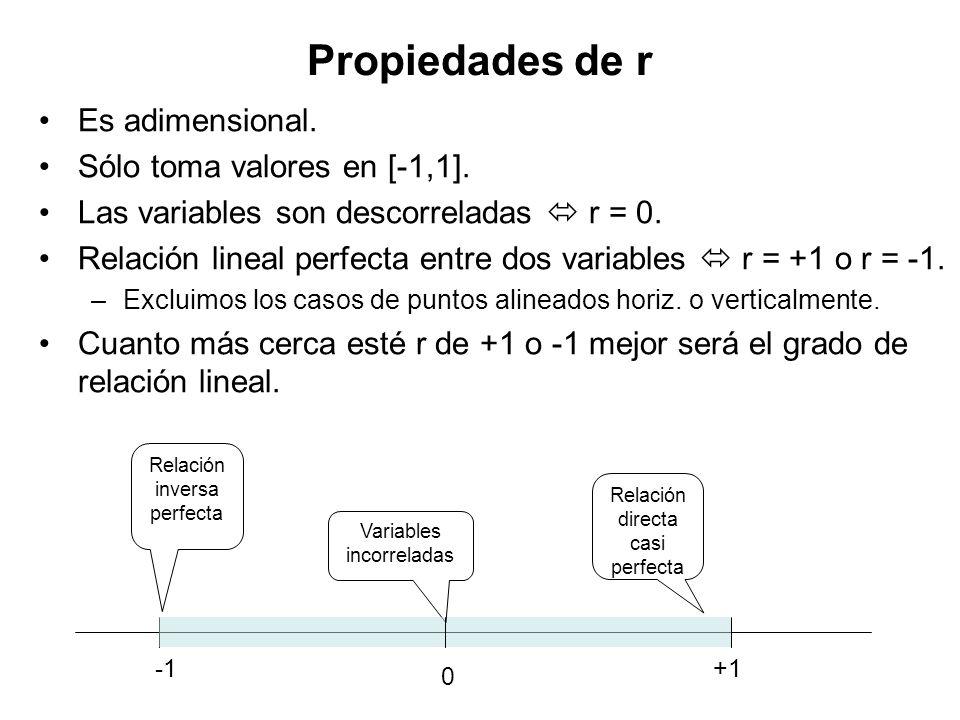 Propiedades de r Es adimensional. Sólo toma valores en [-1,1].
